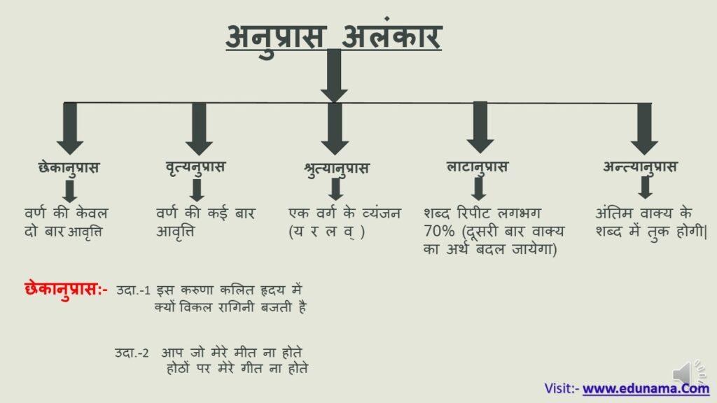 अनुप्रास अलंकार (Anupras Alankar) किसे कहते है? प्रमुख भेद तथा उदाहरण