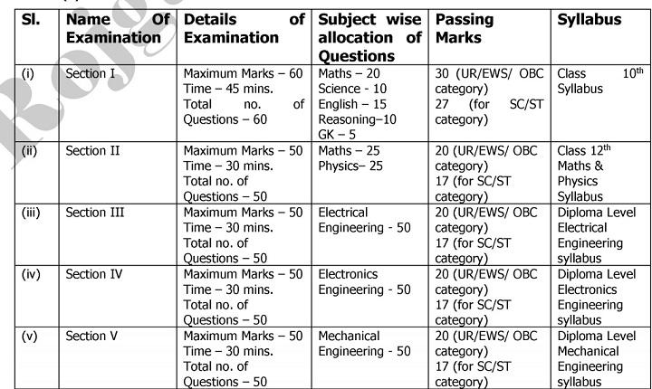 Indian Coast Guard Vacancy 2021 Exam Syallabus